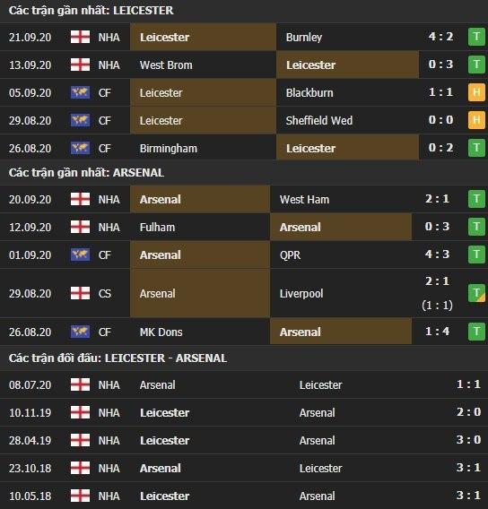 Thành tích kết quả đối đầu Leicester vs Arsenal