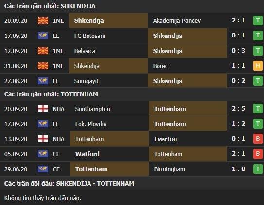 Thành tích kết quả đối đầu Shkendija vs Tottenham