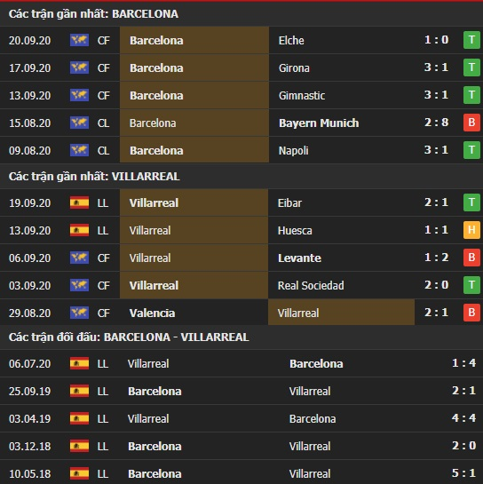 Thành tích kết quả đối đầu Barcelona vs Villarreal