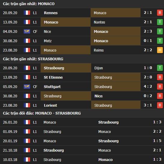 Thành tích kết quả đối đầu Monaco vs Strasbourg