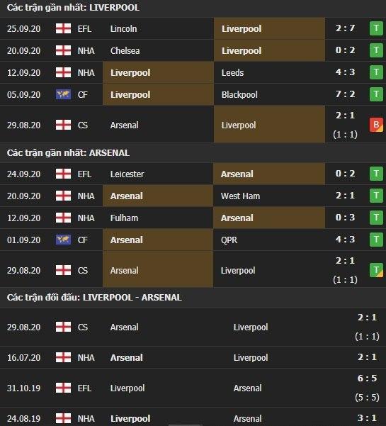 Thành tích kết quả đối đầu Liverpool vs Arsenal