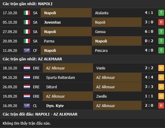 Thành tích kết quả đối đầu Napoli vs Alkmaar