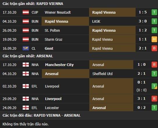 Thành tích kết quả đối đầu Rapid Wien vs Arsenal