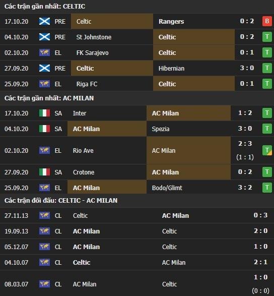 Thành tích kết quả đối đầu Celtic vs AC Milan