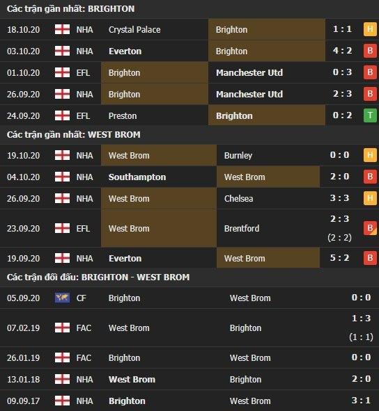 Thành tích kết quả đối đầu Brighton vs West Brom