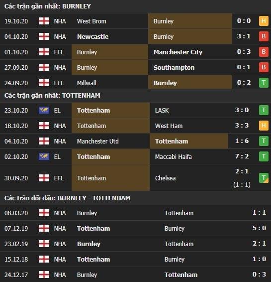 Thành tích kết quả đối đầu Burnley vs Tottenham