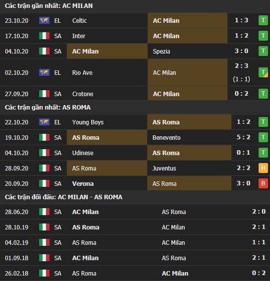 Thành tích kết quả đối đầu AC Milan vs AS Roma