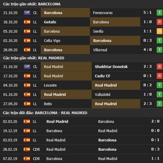 Thành tích kết quả đối đầu Barcelona vs Real Madrid
