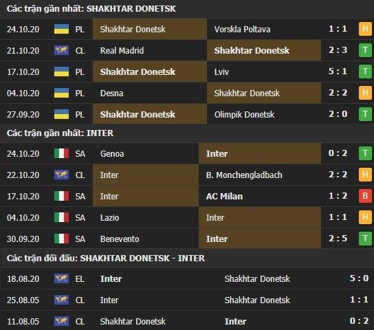 Thành tích kết quả đối đầu Shakhtar Donetsk vs Inter Milan
