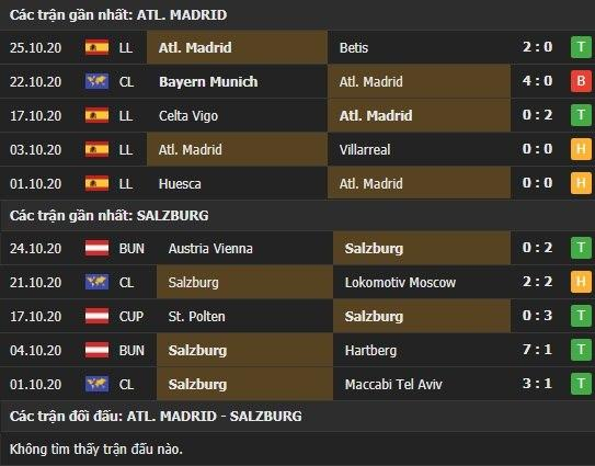Thành tích kết quả đối đầu Atletico Madrid vs Salzburg