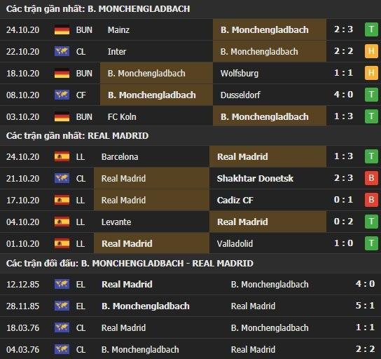 Thành tích kết quả đối đầu Monchengladbach vs Real Madrid