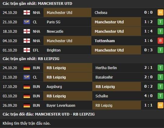 Thành tích kết quả đối đầu Manchester United vs RB Leipzig