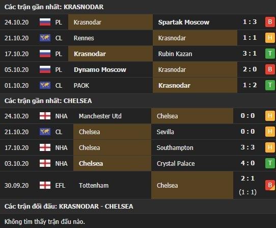 Thành tích kết quả đối đầu Krasnodar vs Chelsea