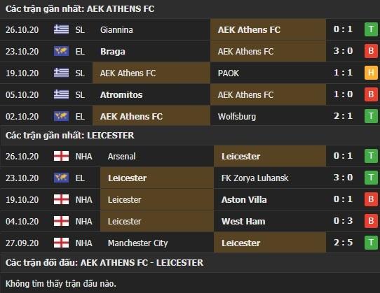 Thành tích kết quả đối đầu AEK Athens vs Leicester