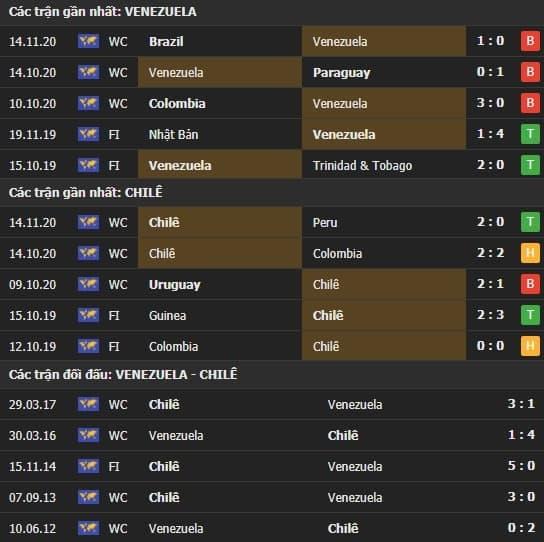 Thành tích kết quả đối đầu Venezuela vs Chilê
