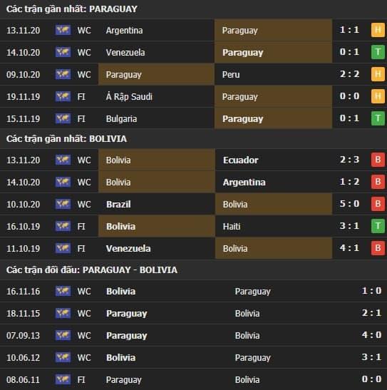 Thành tích kết quả đối đầu Paraguay vs Bolivia