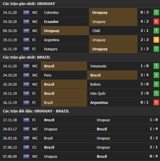 Thành tích kết quả đối đầu Uruguay vs Brazil