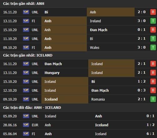 Thành tích kết quả đối đầu Anh vs Iceland