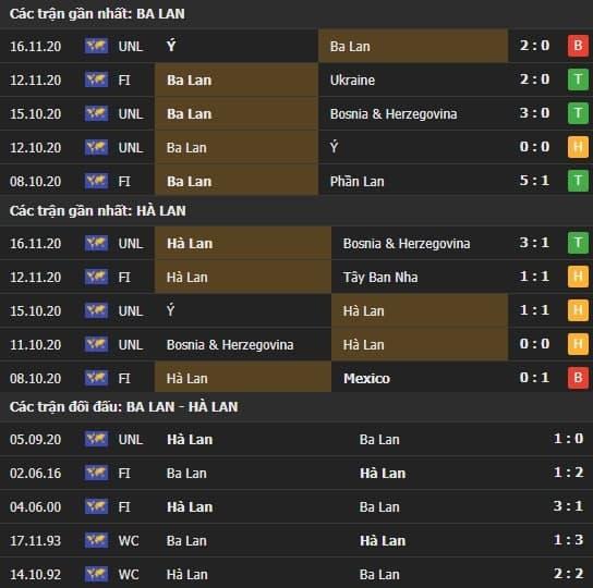 Thành tích kết quả đối đầu Ba Lan vs Hà Lan