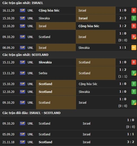 Thành tích kết quả đối đầu Israel vs Scotland
