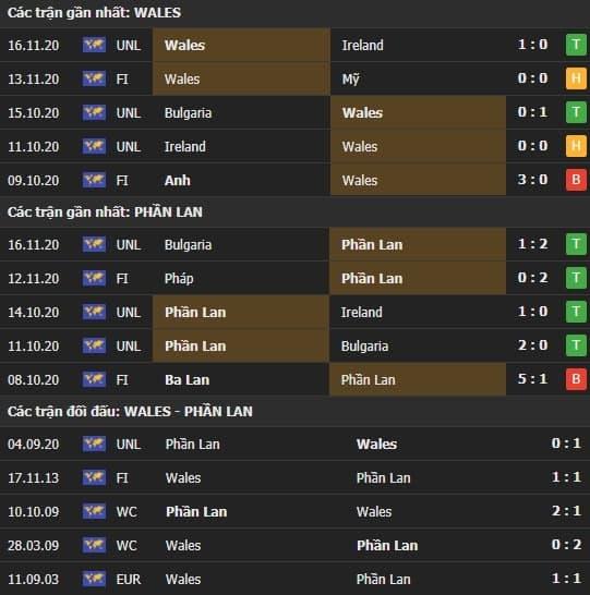 Thành tích kết quả đối đầu Wales vs Phần Lan