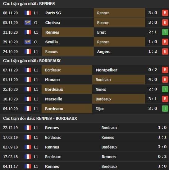 Thành tích kết quả đối đầu Rennes vs Bordeaux