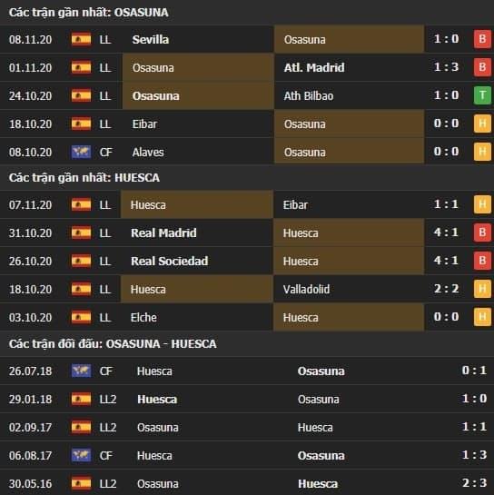 Thành tích kết quả đối đầu Osasuna vs Huesca