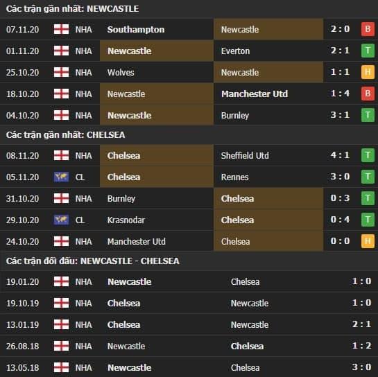 Thành tích kết quả đối đầu Newcastle vs Chelsea