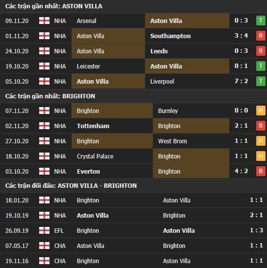 Thành tích kết quả đối đầu Aston Villa vs Brighton