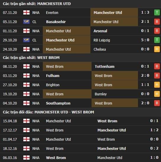 Thành tích kết quả đối đầu Manchester United vs West Brom