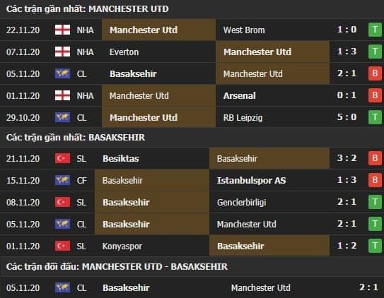 Thành tích kết quả đối đầu Manchester United vs Basaksehir