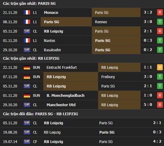 Thành tích kết quả đối đầu PSG vs RB Leipzig
