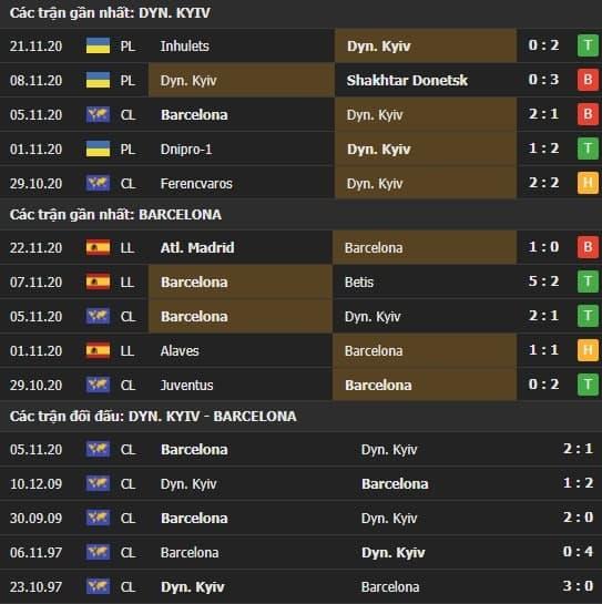 Thành tích kết quả đối đầu Dynamo Kyiv vs Barcelona