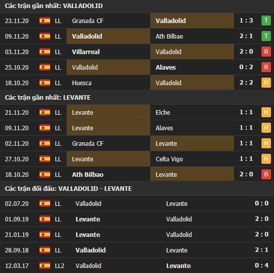 Thành tích kết quả đối đầu Valladolid vs Levante