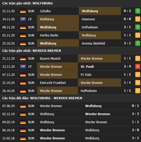 Thành tích kết quả đối đầu Wolfsburg vs Werder Bremen