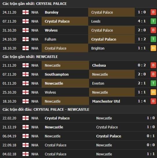 Thành tích kết quả đối đầu Crystal Palace vs Newcastle