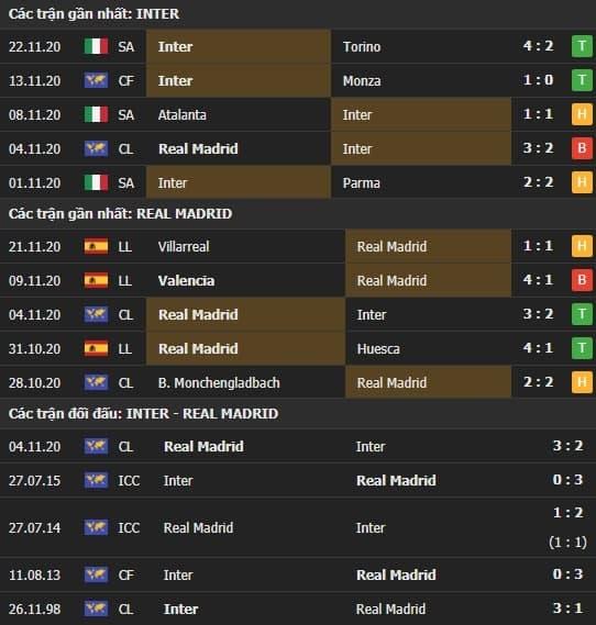 Thành tích kết quả đối đầu Inter Milan vs Real Madrid