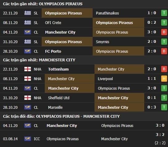 Thành tích kết quả đối đầu Olympiacos vs Man City