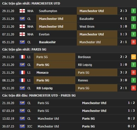 Thành tích kết quả đối đầu Manchester United vs PSG