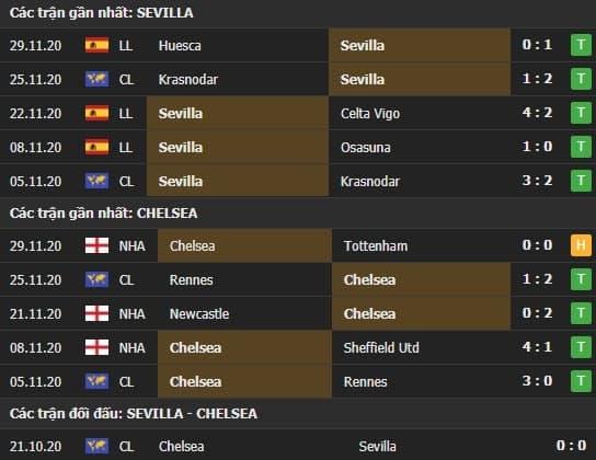 Thành tích kết quả đối đầu Sevilla vs Chelsea