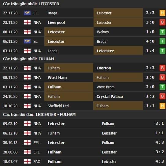 Thành tích kết quả đối đầu Leicester vs Fulham